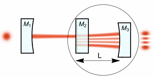 Optical mode conversion in coupled Fabry-Pérot resonators