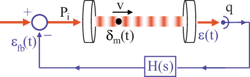 External-feedback laser cooling of molecular gases
