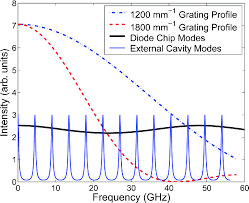 Influence of grating parameters on the linewidths of external-cavity diode lasers