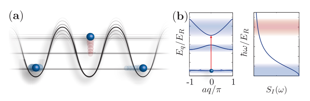 Noise-and disorder-resilient optical lattices