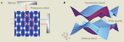Condensed-matter physics: A duo of graphene mimics