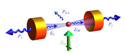 Interaction between atomic ensembles and optical resonators: classical description