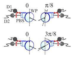 Simplified measurement of the Bell parameter within quantum mechanics